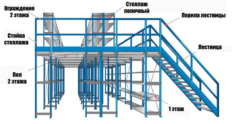 Пособие к СНиП 2080185 по проектированию жилых зданий